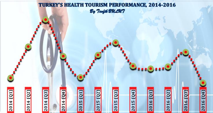2014-2016 Turkey's Health Tourism Performance