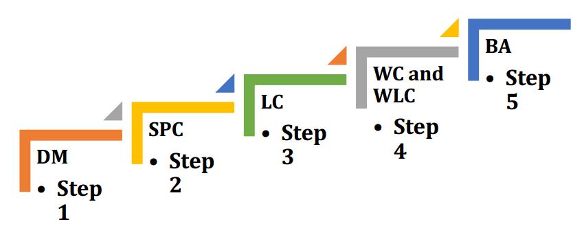 aploco uygulama_adımları